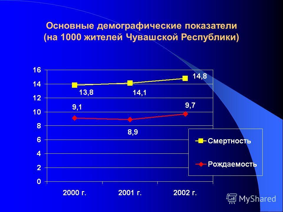 Основные демографические показатели (на 1000 жителей Чувашской Республики)