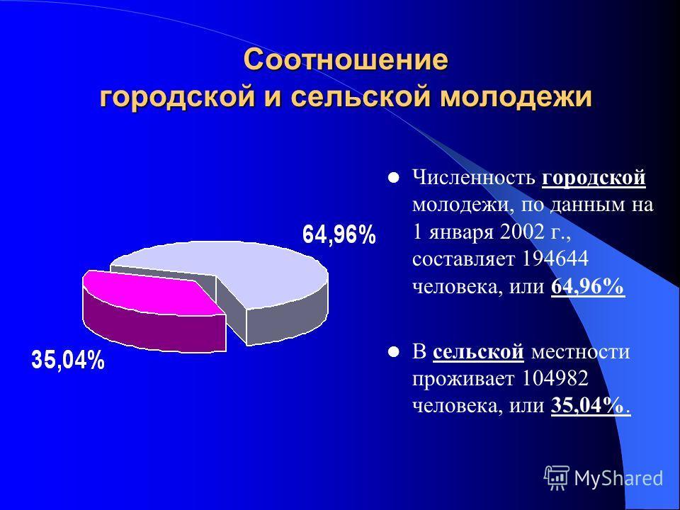 Соотношение городской и сельской молодежи Численность городской молодежи, по данным на 1 января 2002 г., составляет 194644 человека, или 64,96% В сельской местности проживает 104982 человека, или 35,04%.