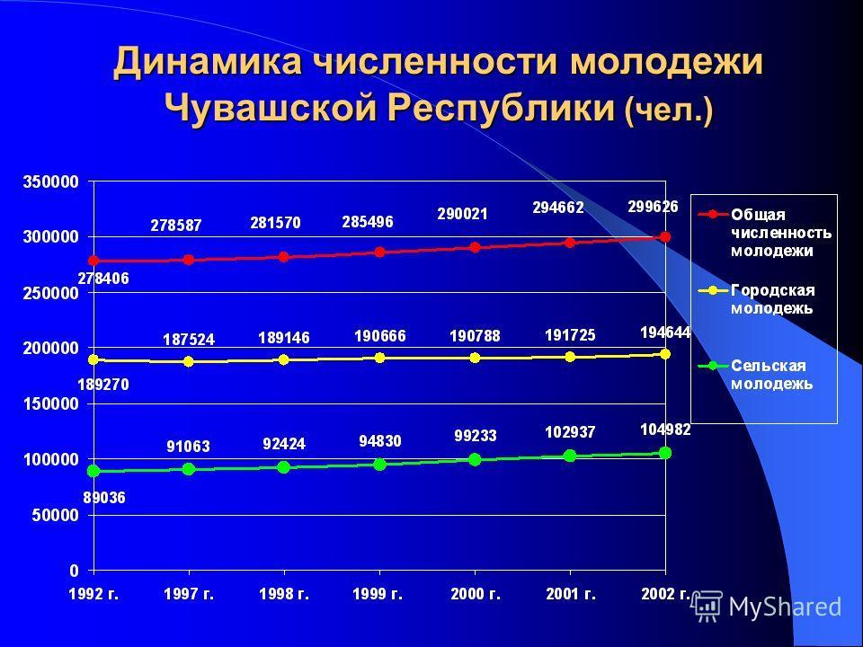 Динамика численности молодежи Чувашской Республики (чел.)