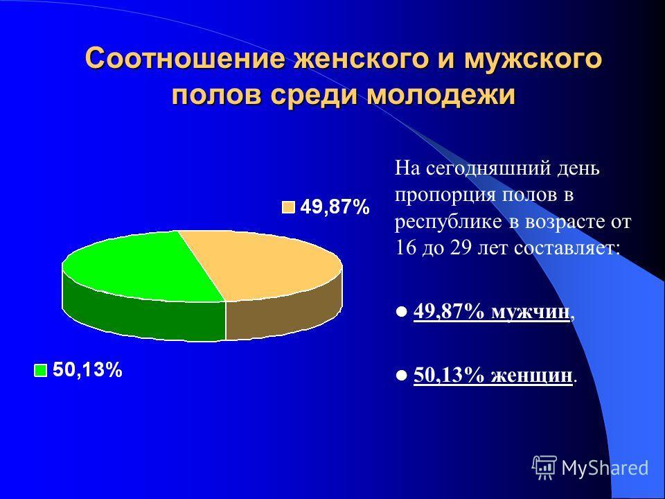 Соотношение женского и мужского полов среди молодежи На сегодняшний день пропорция полов в республике в возрасте от 16 до 29 лет составляет: 49,87% мужчин, 50,13% женщин.