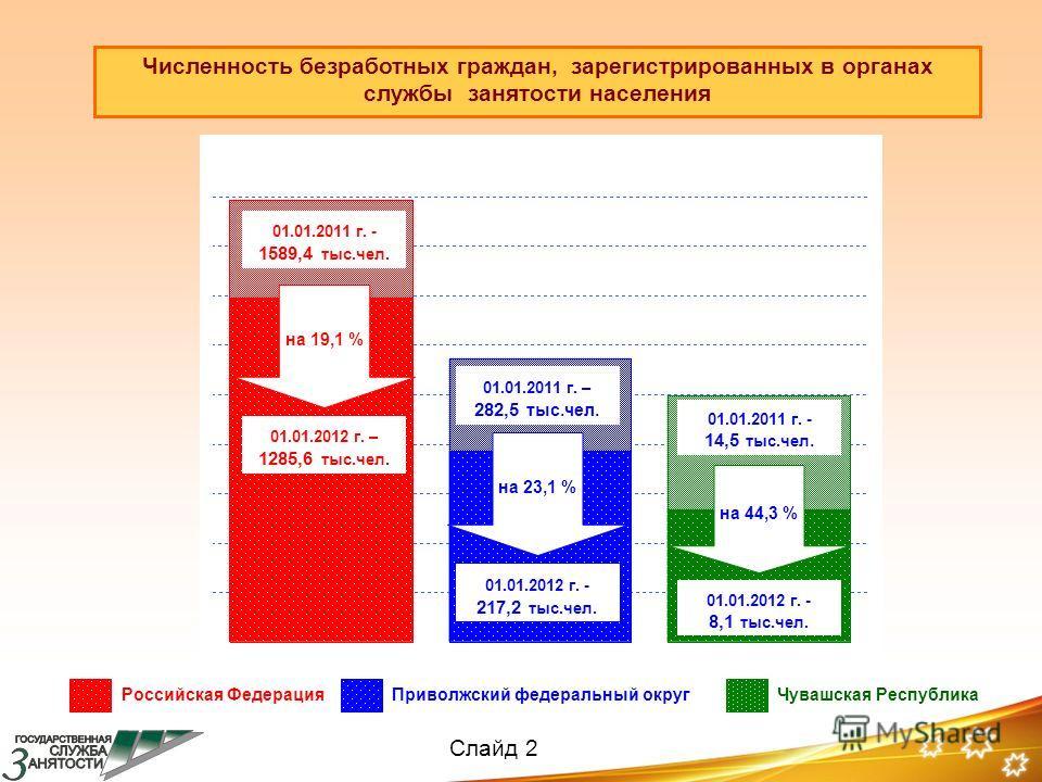 Численность безработных граждан, зарегистрированных в органах службы занятости населения 01.01.2011 г. - 1589,4 тыс.чел. на 19,1 % 01.01.2012 г. – 1285,6 тыс.чел. 01.01.2011 г. – 282,5 тыс.чел. на 23,1 % 01.01.2012 г. - 217,2 тыс.чел. 01.01.2011 г. -