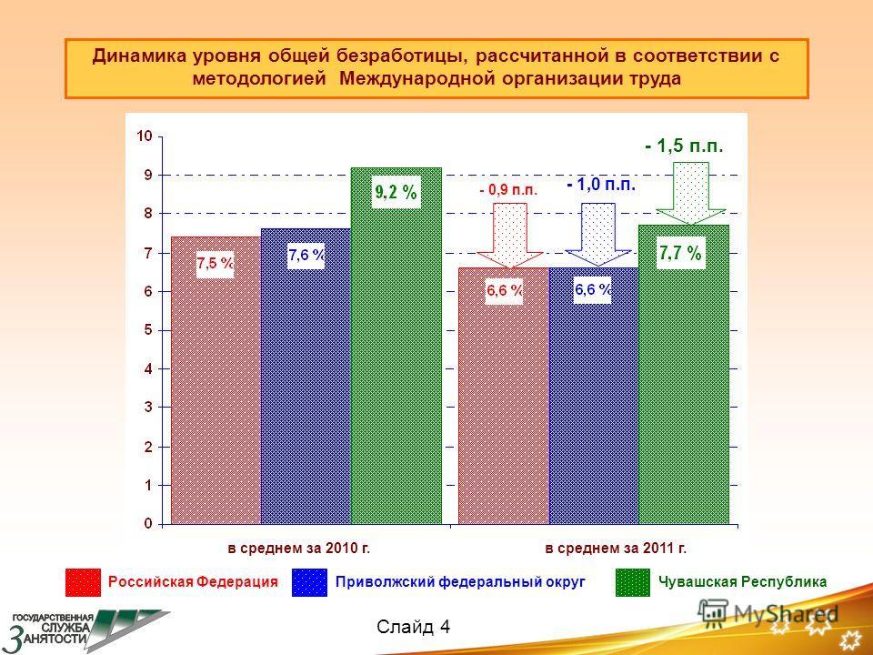 Российская ФедерацияПриволжский федеральный округЧувашская Республика - 0,9 п.п. - 1,0 п.п. - 1,5 п.п. Динамика уровня общей безработицы, рассчитанной в соответствии с методологией Международной организации труда в среднем за 2010 г.в среднем за 2011