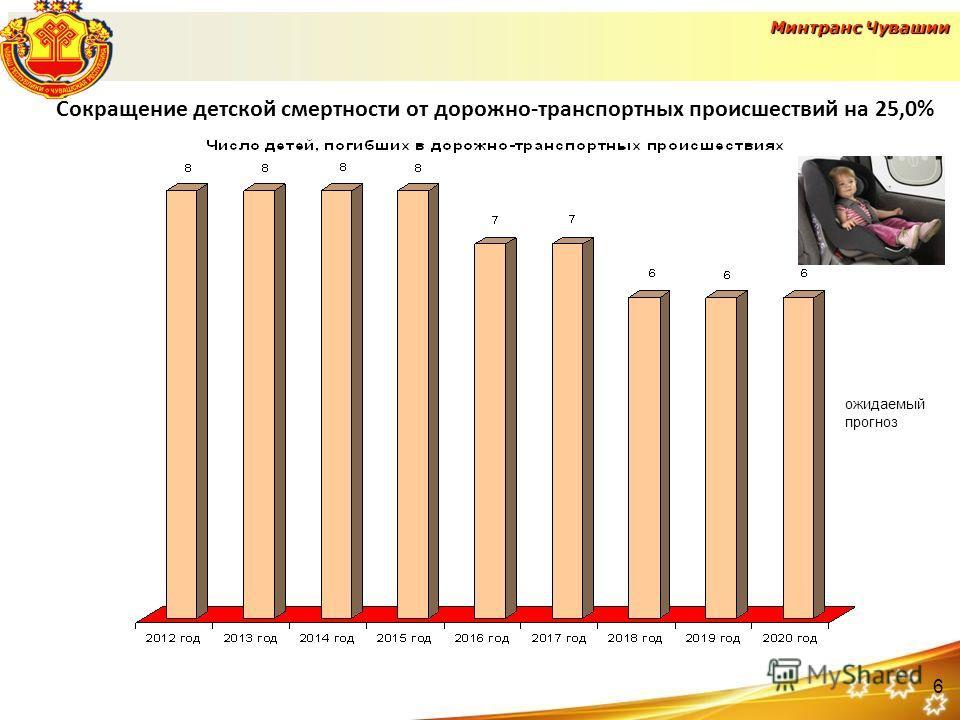 Сокращение детской смертности от дорожно-транспортных происшествий на 25,0% ожидаемый прогноз 6
