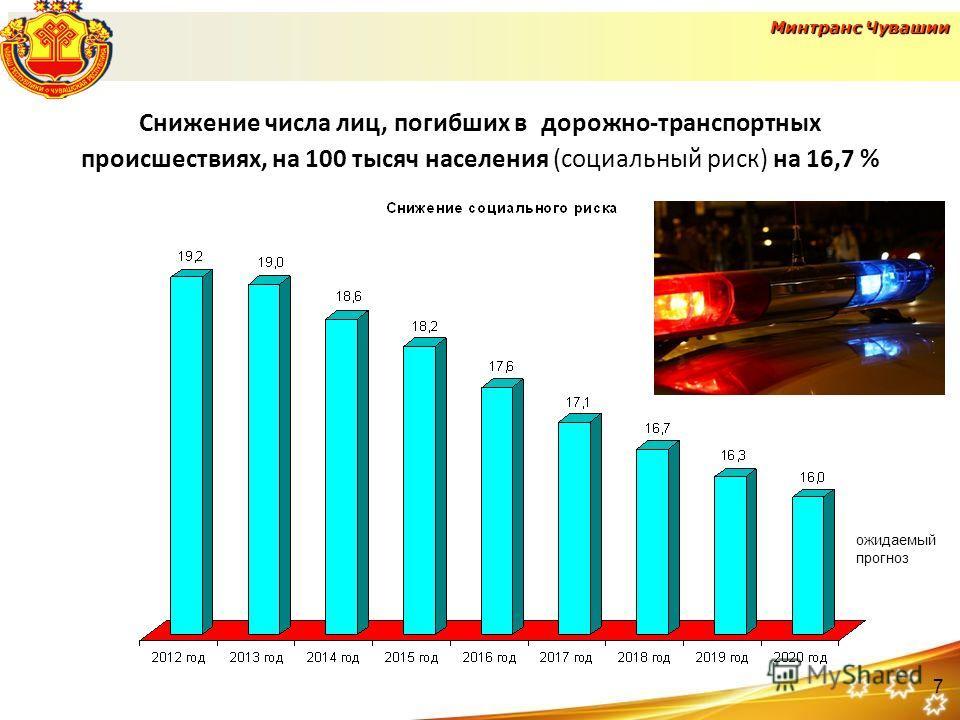 Снижение числа лиц, погибших в дорожно-транспортных происшествиях, на 100 тысяч населения (социальный риск) на 16,7 % ожидаемый прогноз Минтранс Чувашии 7