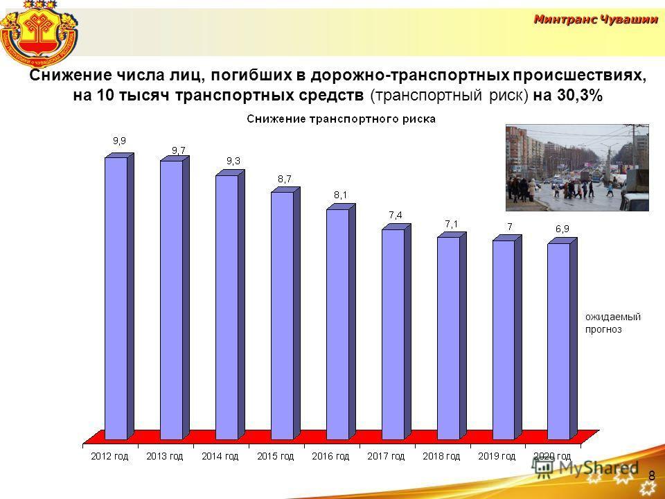 Снижение числа лиц, погибших в дорожно-транспортных происшествиях, на 10 тысяч транспортных средств (транспортный риск) на 30,3% ожидаемый прогноз Минтранс Чувашии 8