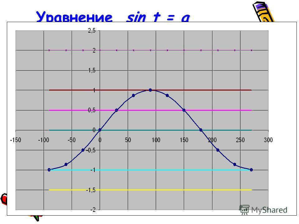 Уравнение sin t = a