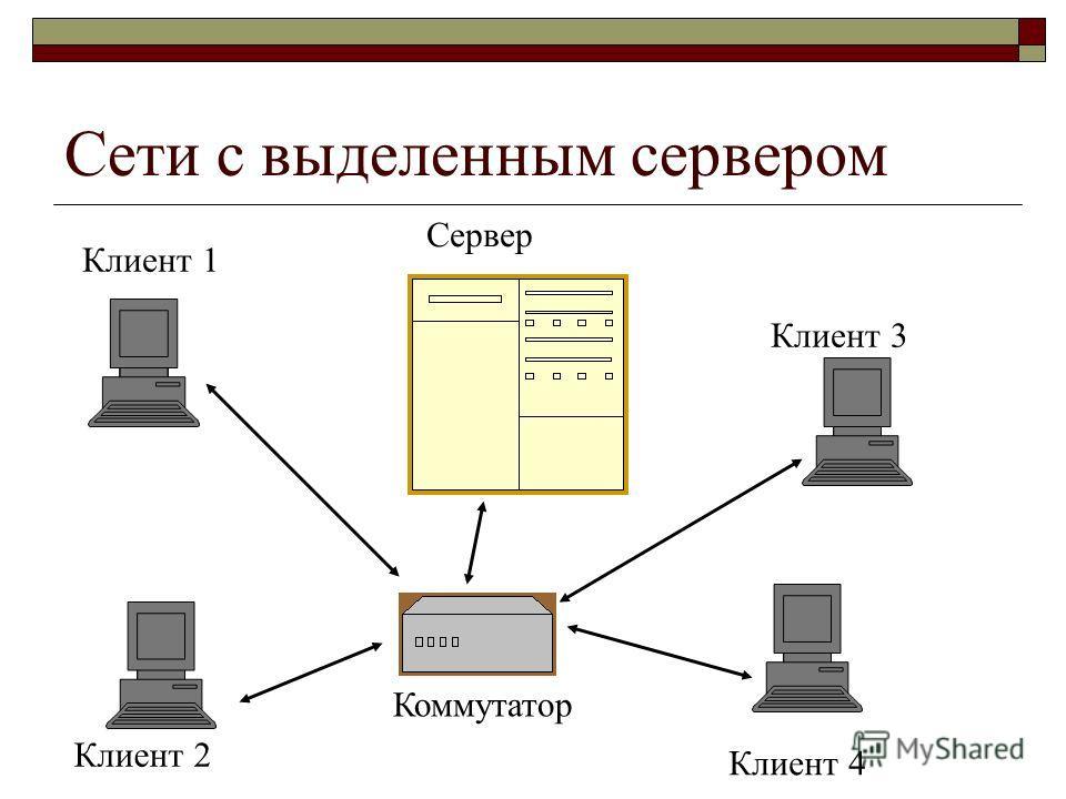 Сети с выделенным сервером Клиент 1 Клиент 2 Клиент 3 Клиент 4 Коммутатор Сервер