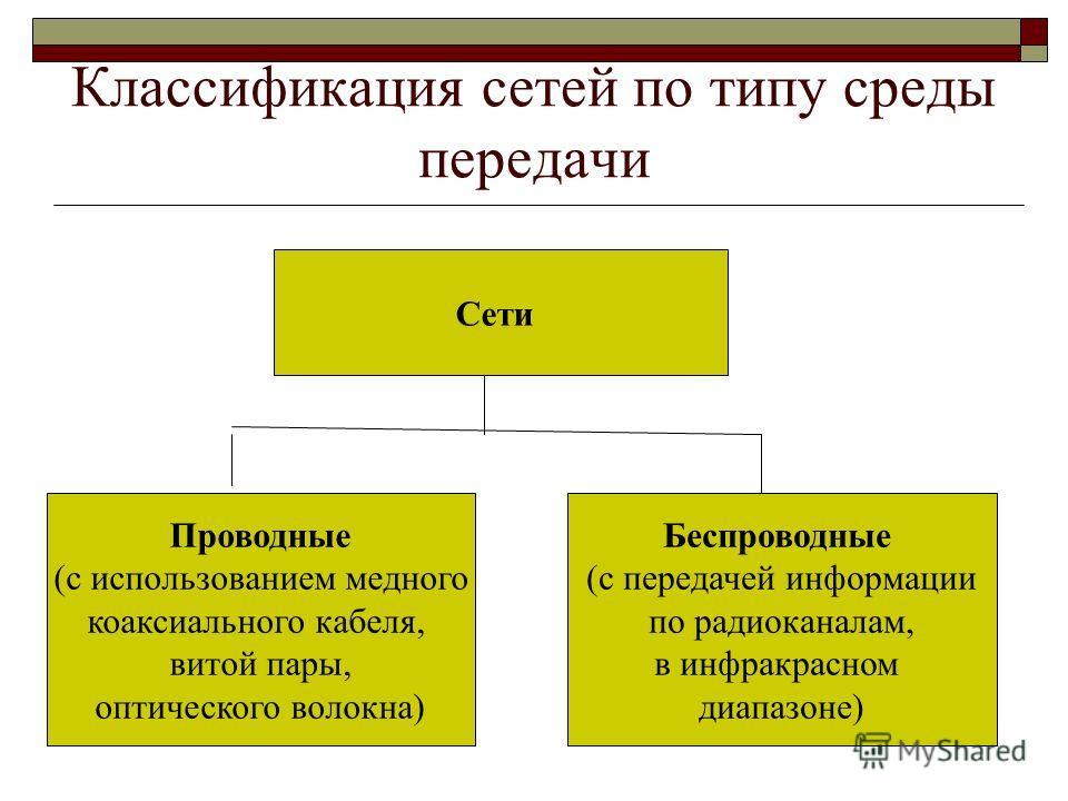 Классификация сетей по типу среды передачи Сети Проводные (с использованием медного коаксиального кабеля, витой пары, оптического волокна) Беспроводные (с передачей информации по радиоканалам, в инфракрасном диапазоне)