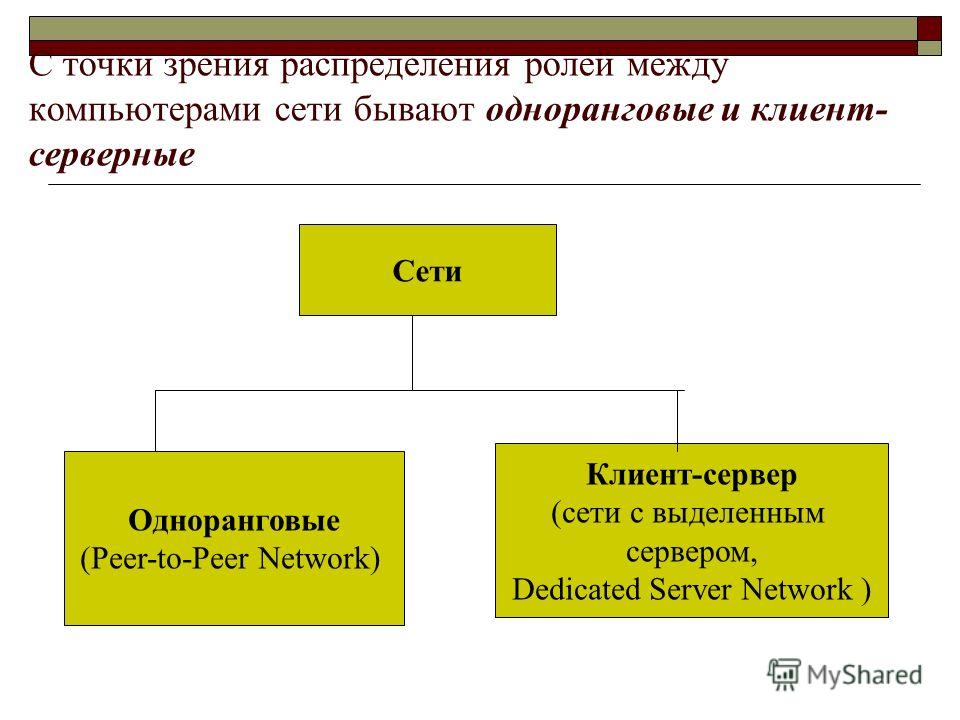 С точки зрения распределения ролей между компьютерами сети бывают одноранговые и клиент- серверные Сети Одноранговые (Peer-to-Peer Network) Клиент-сервер (сети с выделенным сервером, Dedicated Server Network )