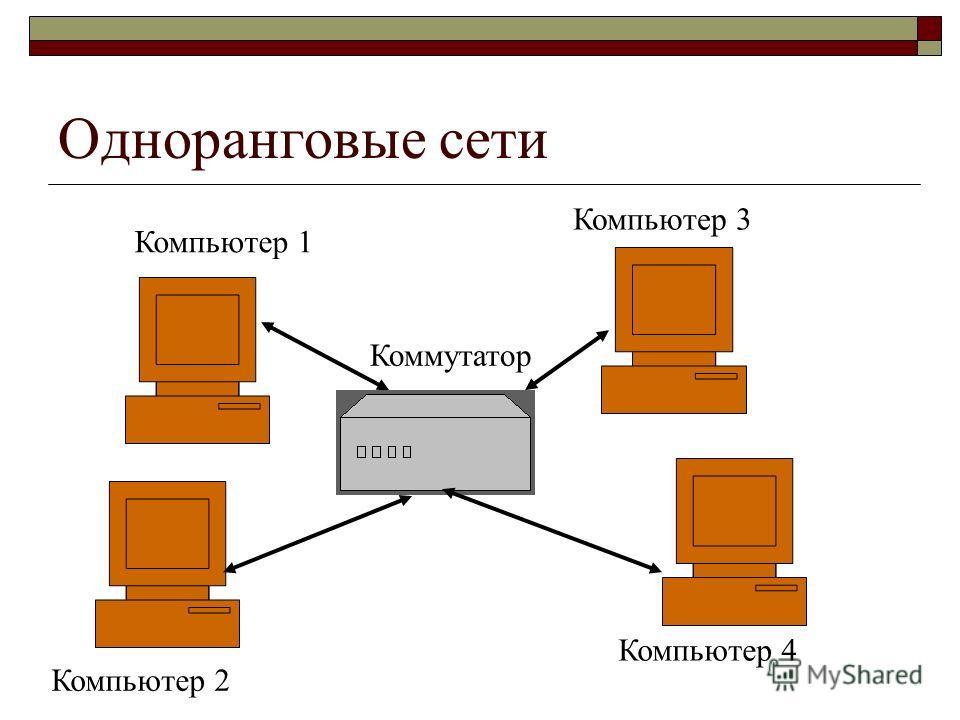 Одноранговые сети Компьютер 1 Компьютер 2 Компьютер 3 Компьютер 4 Коммутатор