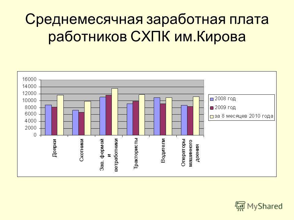 Среднемесячная заработная плата работников СХПК им.Кирова