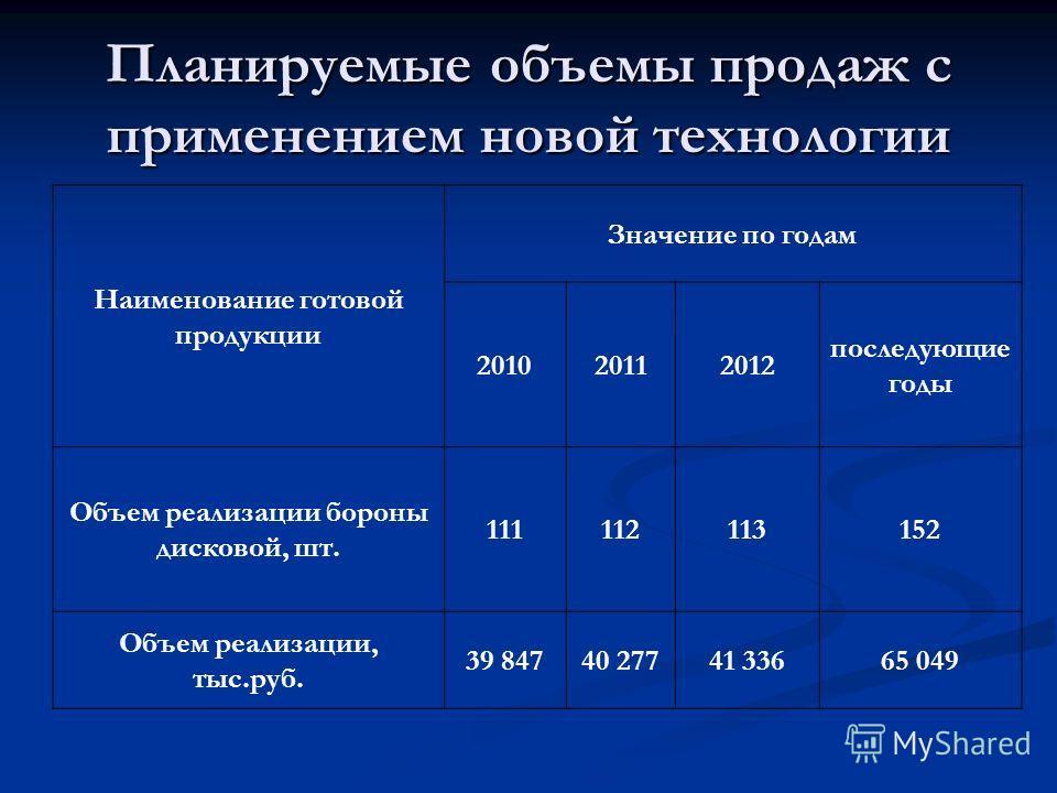 Планируемые объемы продаж с применением новой технологии Наименование готовой продукции Значение по годам 201020112012 последующие годы Объем реализации бороны дисковой, шт. 111112113152 Объем реализации, тыс.руб. 39 84740 27741 33665 049