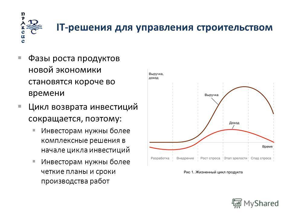 IT-решения для управления строительством Фазы роста продуктов новой экономики становятся короче во времени Цикл возврата инвестиций сокращается, поэтому: Инвесторам нужны более комплексные решения в начале цикла инвестиций Инвесторам нужны более четк