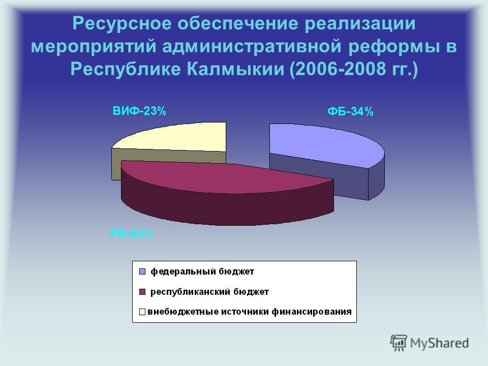 Ресурсное обеспечение реализации мероприятий административной реформы в Республике Калмыкии (2006-2008 гг.)