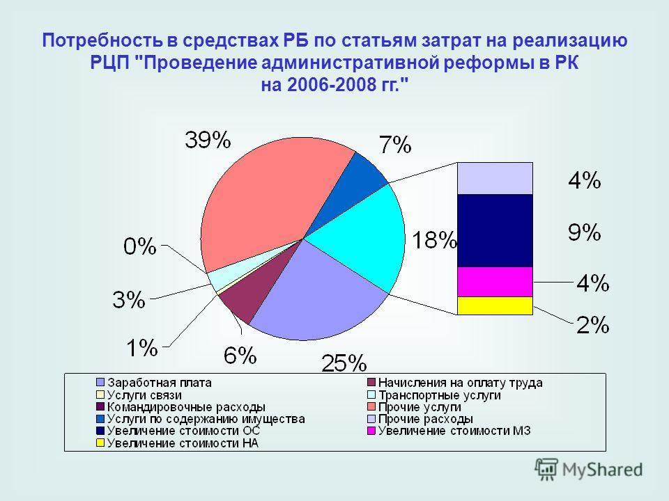 Потребность в средствах РБ по статьям затрат на реализацию РЦП Проведение административной реформы в РК на 2006-2008 гг.