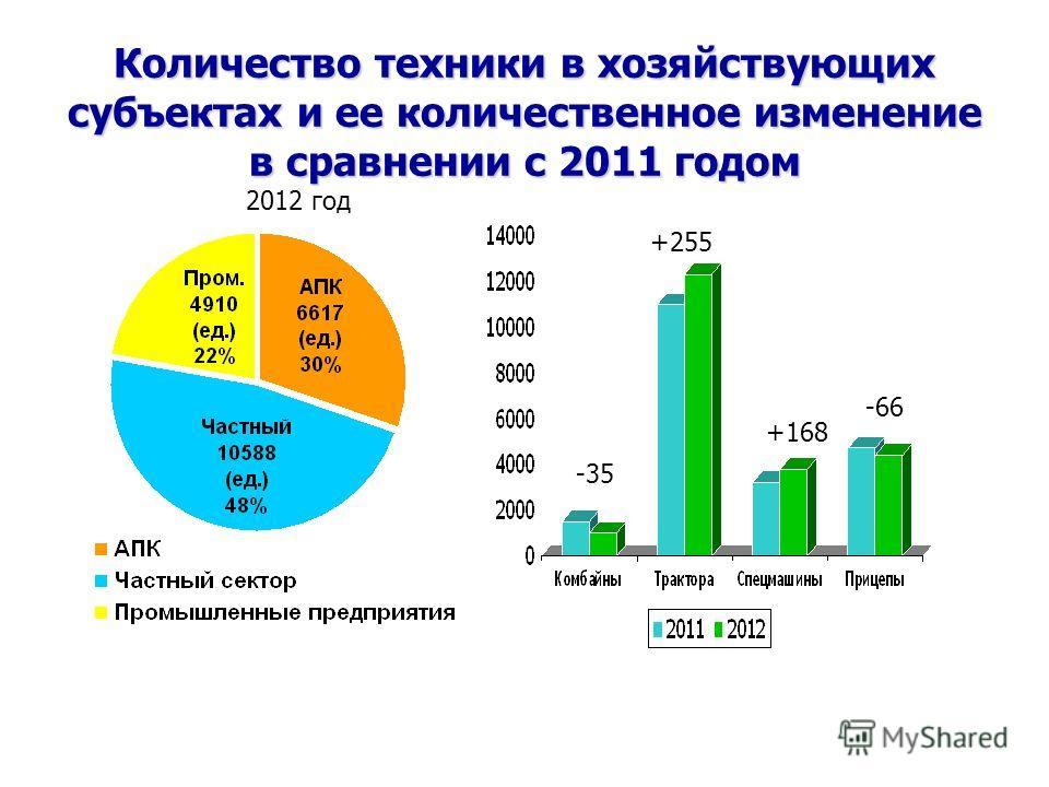 Количество техники в хозяйствующих субъектах и ее количественное изменение в сравнении с 2011 годом 2012 год -35 +255 +168 -66