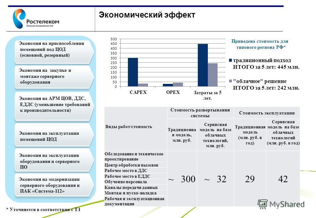 www.rt.ru Виды работ/стоимость Стоимость развертывания системы Стоимость эксплуатации Традиционна я модель, млн. руб. Сервисная модель на базе облачных технологий, млн. руб. Традиционная модель (млн. руб. в год) Сервисная модель на базе облачных техн