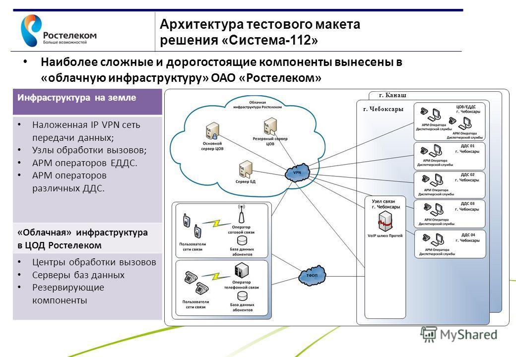 www.rt.ru Архитектура тестового макета решения «Система-112» Наиболее сложные и дорогостоящие компоненты вынесены в «облачную инфраструктуру» ОАО «Ростелеком» Инфраструктура на земле Наложенная IP VPN сеть передачи данных; Узлы обработки вызовов; АРМ