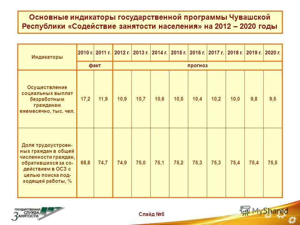 Слайд 5 Основные индикаторы государственной программы Чувашской Республики «Содействие занятости населения» на 2012 – 2020 годы Индикаторы 2010 г.2011 г.2012 г.2013 г.2014 г.2015 г.2016 г.2017 г.2018 г.2019 г.2020 г. фактпрогноз Осуществление социаль