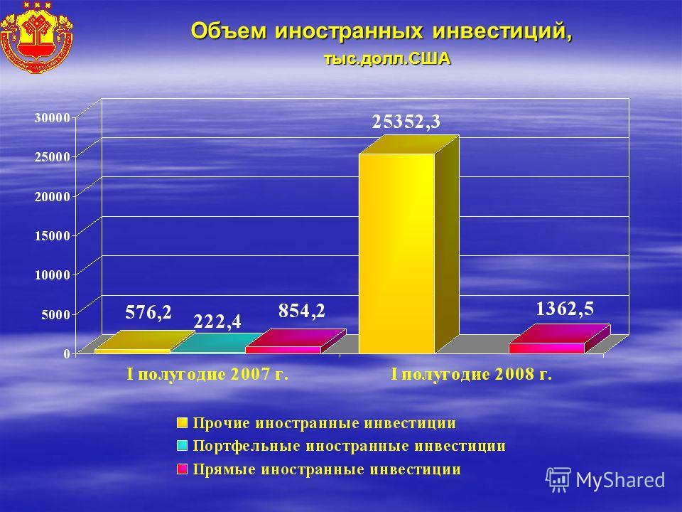 Объем иностранных инвестиций, тыс.долл.США