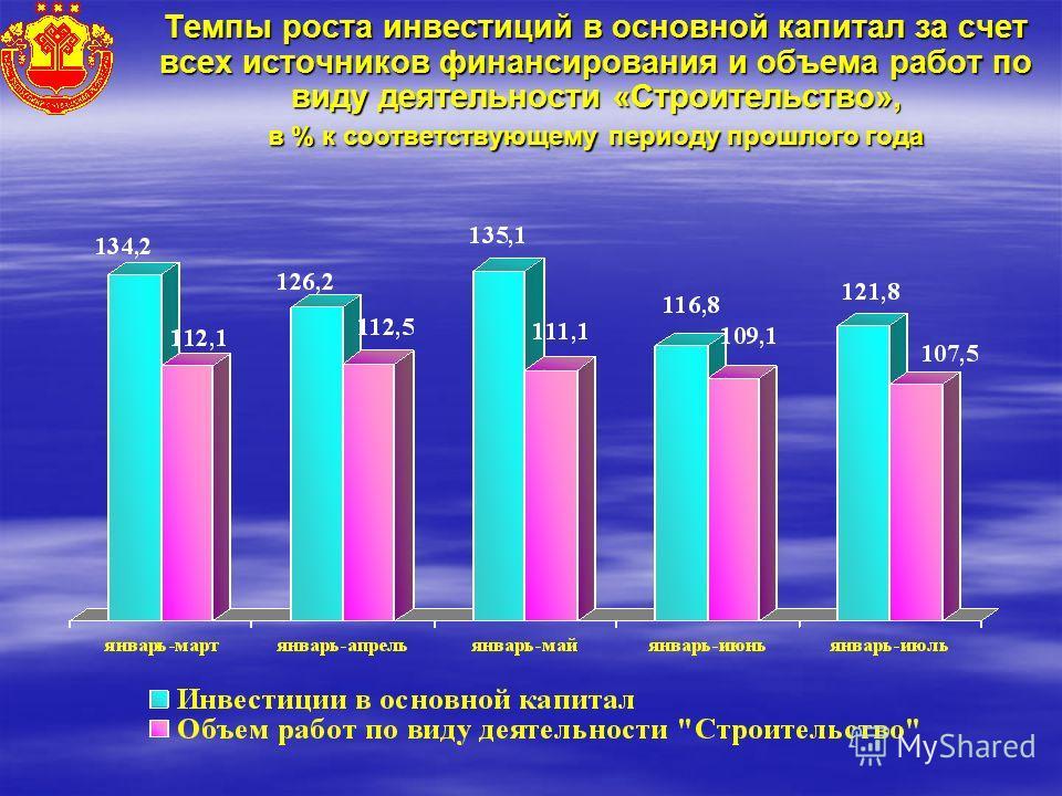 Темпы роста инвестиций в основной капитал за счет всех источников финансирования и объема работ по виду деятельности «Строительство», в % к соответствующему периоду прошлого года
