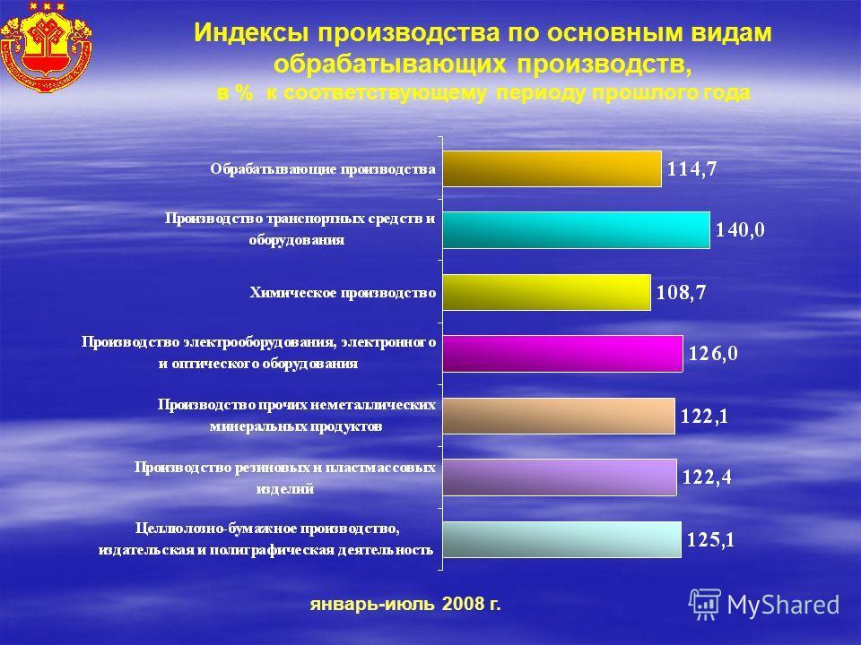 Индексы производства по основным видам обрабатывающих производств, в % к соответствующему периоду прошлого года январь-июль 2008 г.