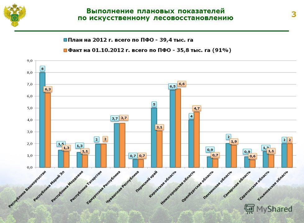 3 Выполнение плановых показателей по искусственному лесовосстановлению
