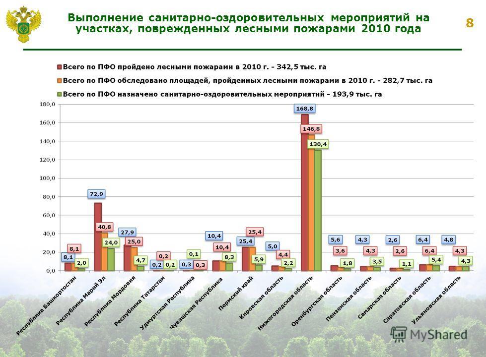 8 Выполнение санитарно-оздоровительных мероприятий на участках, поврежденных лесными пожарами 2010 года
