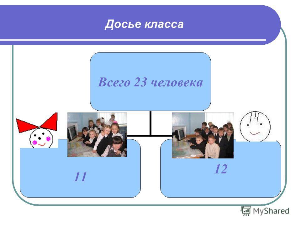 Досье класса Всего 23 человека 11 12