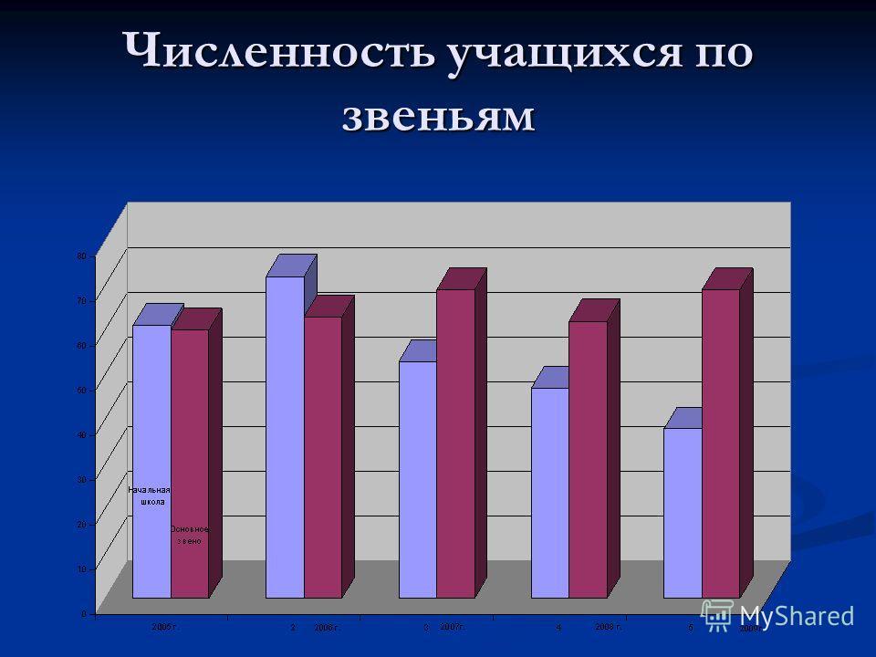 Численность учащихся по звеньям