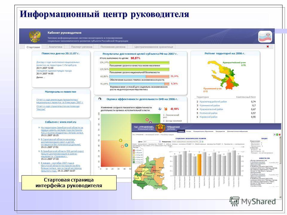 Информационный центр руководителя Стартовая страница интерфейса руководителя