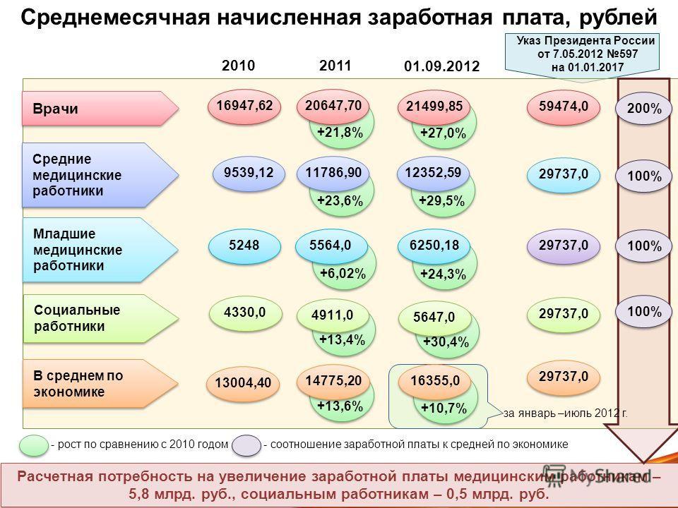 Врачи Средние медицинские работники Младшие медицинские работники +21,8% 20647,70 +23,6% 11786,90 +6,02% 5564,0 16947,62 9539,12 5248 +27,0% 21499,85 +29,5% 12352,59 +24,3% 6250,18 Среднемесячная начисленная заработная плата, рублей 20102011 01.09.20