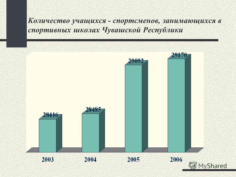 Количество учащихся - спортсменов, занимающихся в спортивных школах Чувашской Республики