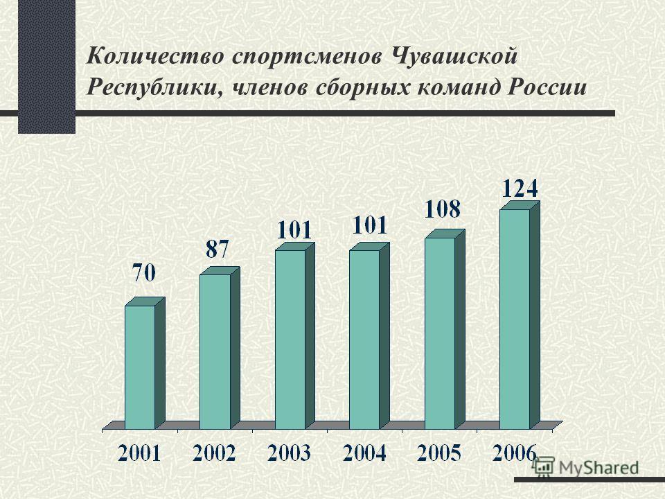 Количество спортсменов Чувашской Республики, членов сборных команд России