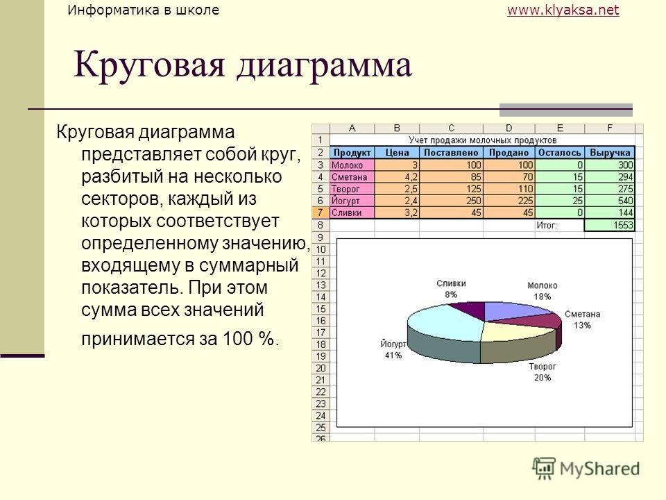 Информатика в школе www.klyaksa.netwww.klyaksa.net Круговая диаграмма Круговая диаграмма представляет собой круг, разбитый на несколько секторов, каждый из которых соответствует определенному значению, входящему в суммарный показатель. При этом сумма