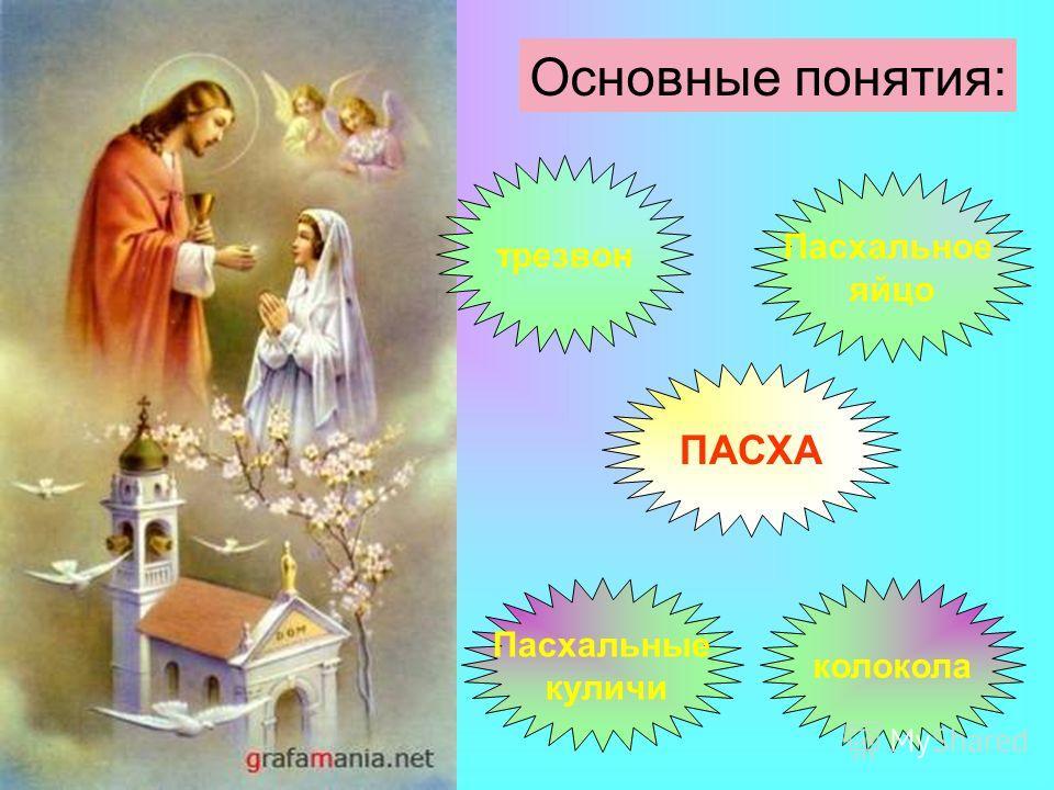 Основные понятия: ПАСХА Пасхальное яйцо Пасхальные куличи трезвон колокола