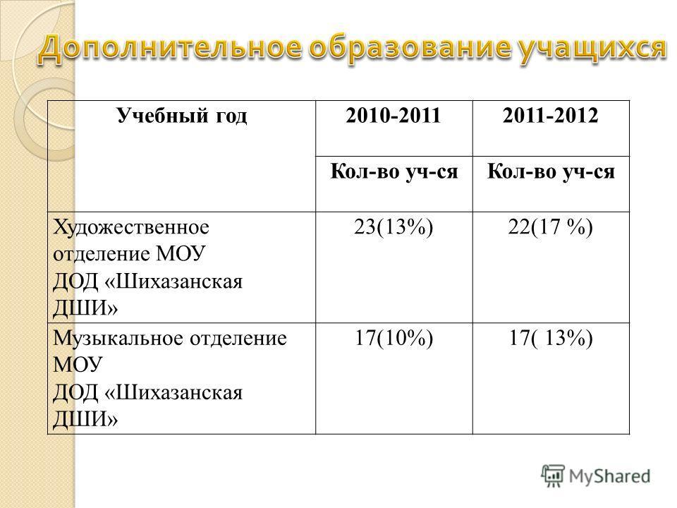 Учебный год2010-20112011-2012 Кол-во уч-ся Художественное отделение МОУ ДОД «Шихазанская ДШИ» 23(13%)22(17 %) Музыкальное отделение МОУ ДОД «Шихазанская ДШИ» 17(10%)17( 13%)