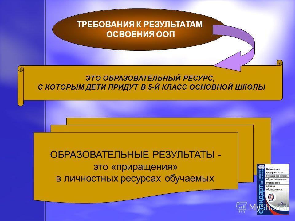 ТРЕБОВАНИЯ К РЕЗУЛЬТАТАМ ОСВОЕНИЯ ООП ЭТО ОБРАЗОВАТЕЛЬНЫЙ РЕСУРС, С КОТОРЫМ ДЕТИ ПРИДУТ В 5-Й КЛАСС ОСНОВНОЙ ШКОЛЫ ОБРАЗОВАТЕЛЬНЫЕ РЕЗУЛЬТАТЫ - это «приращения» в личностных ресурсах обучаемых