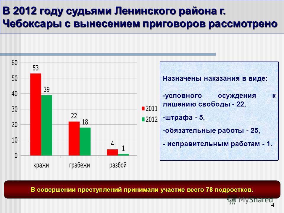 4 В 2012 году судьями Ленинского района г. Чебоксары с вынесением приговоров рассмотрено В совершении преступлений принимали участие всего 78 подростков. Назначены наказания в виде: -условного осуждения к лишению свободы - 22, -штрафа - 5, -обязатель