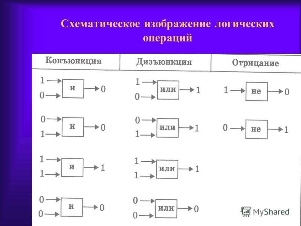 Схематическое изображение логических операций