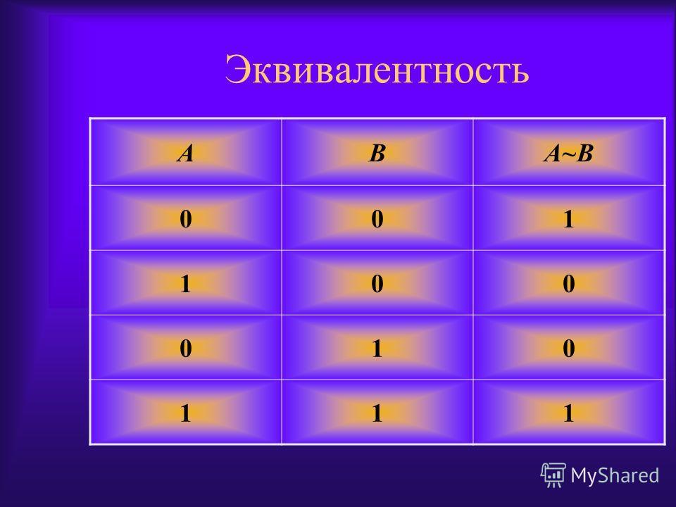 Эквивалентность ABA~B 001 100 010 111