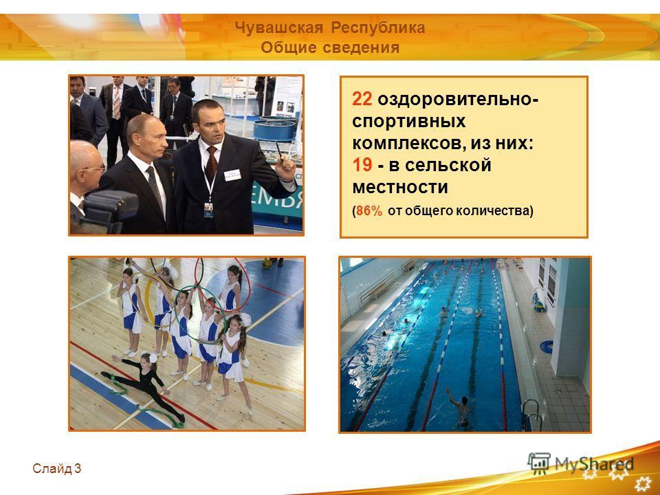 Слайд 3 22 оздоровительно- спортивных комплексов, из них: 19 - в сельской местности (86% от общего количества) Чувашская Республика Общие сведения
