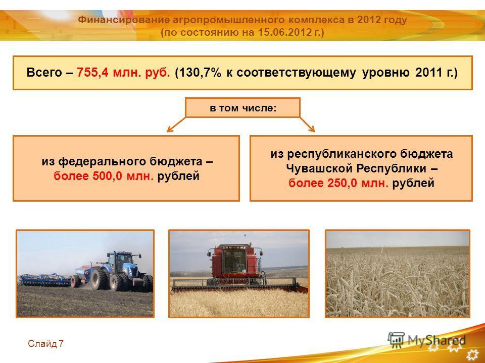 Слайд 7 в том числе: из республиканского бюджета Чувашской Республики – более 250,0 млн. рублей Финансирование агропромышленного комплекса в 2012 году (по состоянию на 15.06.2012 г.) Всего – 755,4 млн. руб. (130,7% к соответствующему уровню 2011 г.)