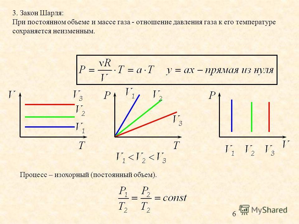 5 2. Закон Гей-Люссака: При постоянном давлении и массе газа - отношение объема газа к его температуре сохраняется неизменным. а - константа Процесс – изобарный (барометр – давление).