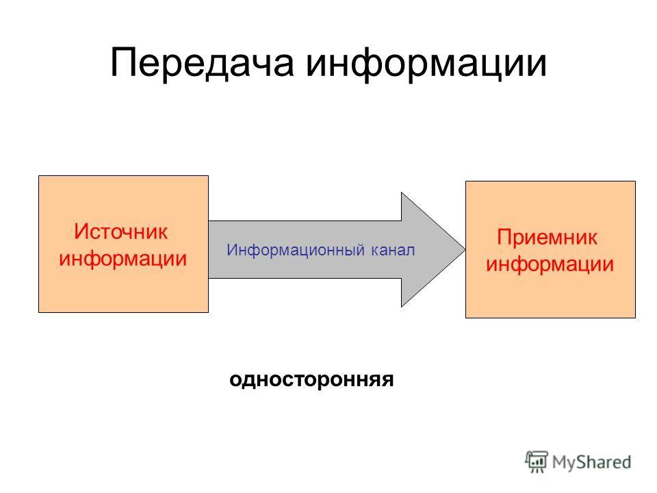 Передача информации Источник информации Приемник информации Информационный канал односторонняя