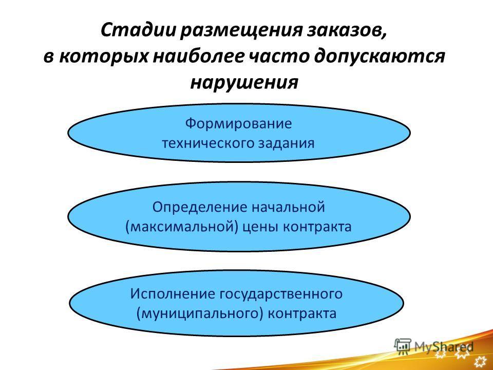 Стадии размещения заказов, в которых наиболее часто допускаются нарушения Формирование технического задания Определение начальной (максимальной) цены контракта Исполнение государственного (муниципального) контракта