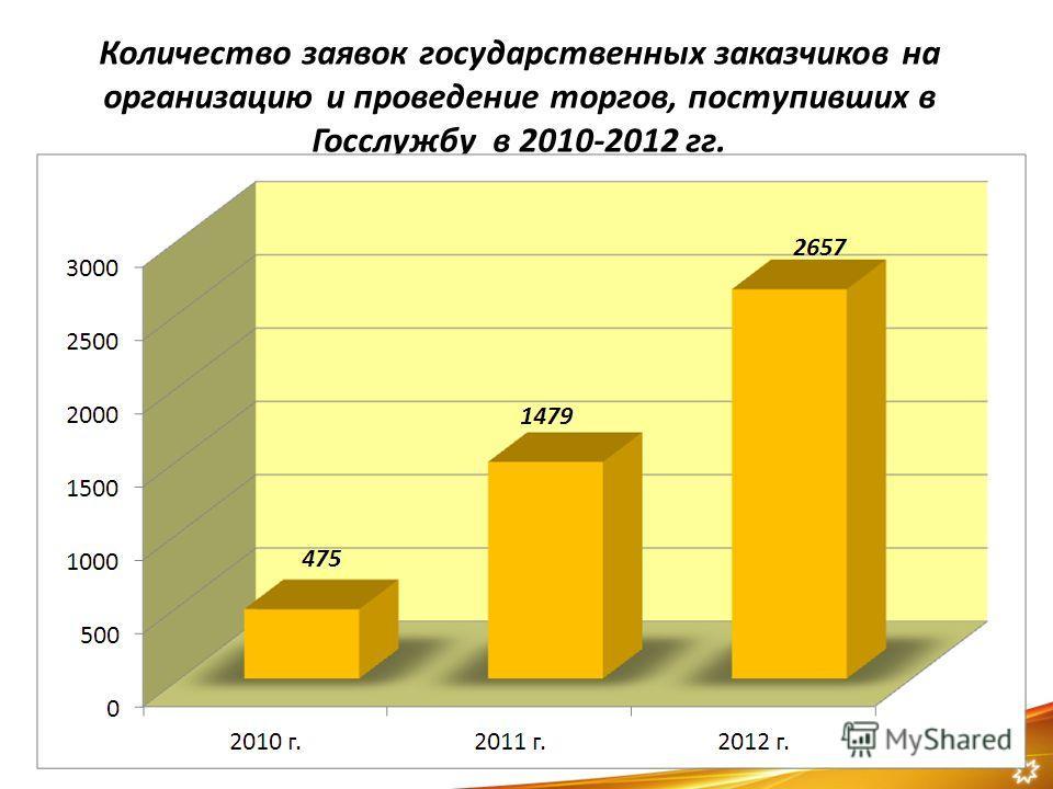 Количество заявок государственных заказчиков на организацию и проведение торгов, поступивших в Госслужбу в 2010-2012 гг. 2