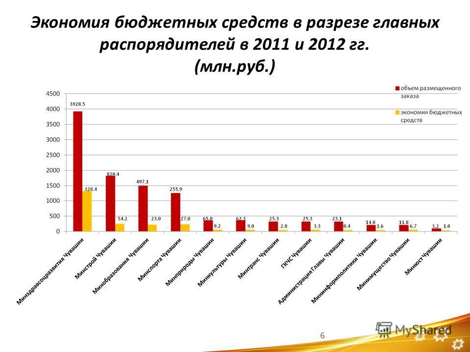 Экономия бюджетных средств в разрезе главных распорядителей в 2011 и 2012 гг. (млн.руб.) 6