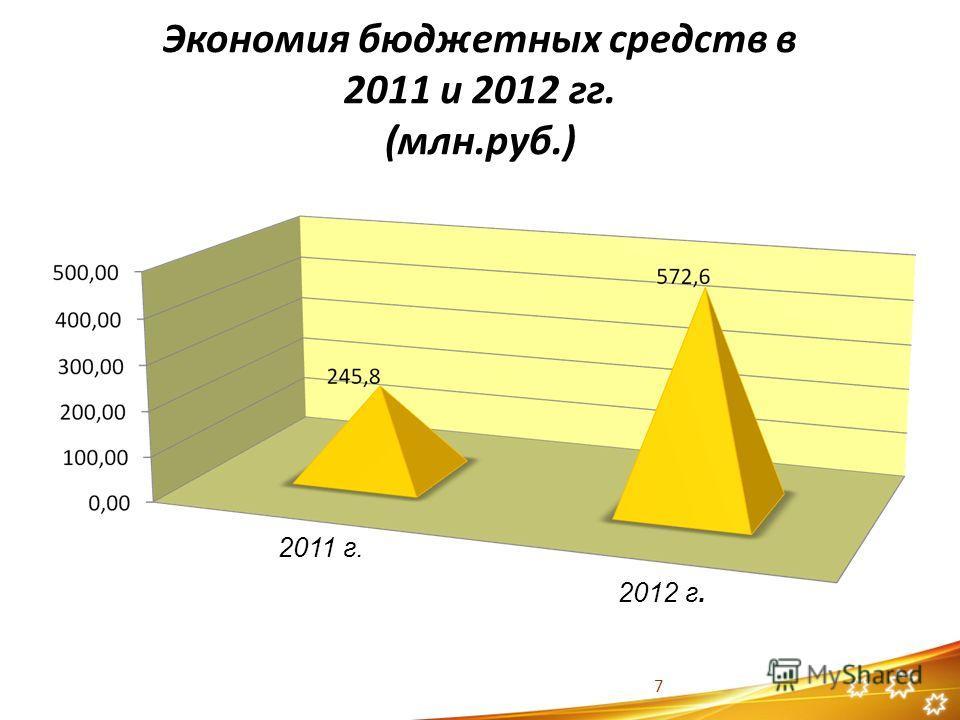 Экономия бюджетных средств в 2011 и 2012 гг. (млн.руб.) 7 2011 г. 2012 г.
