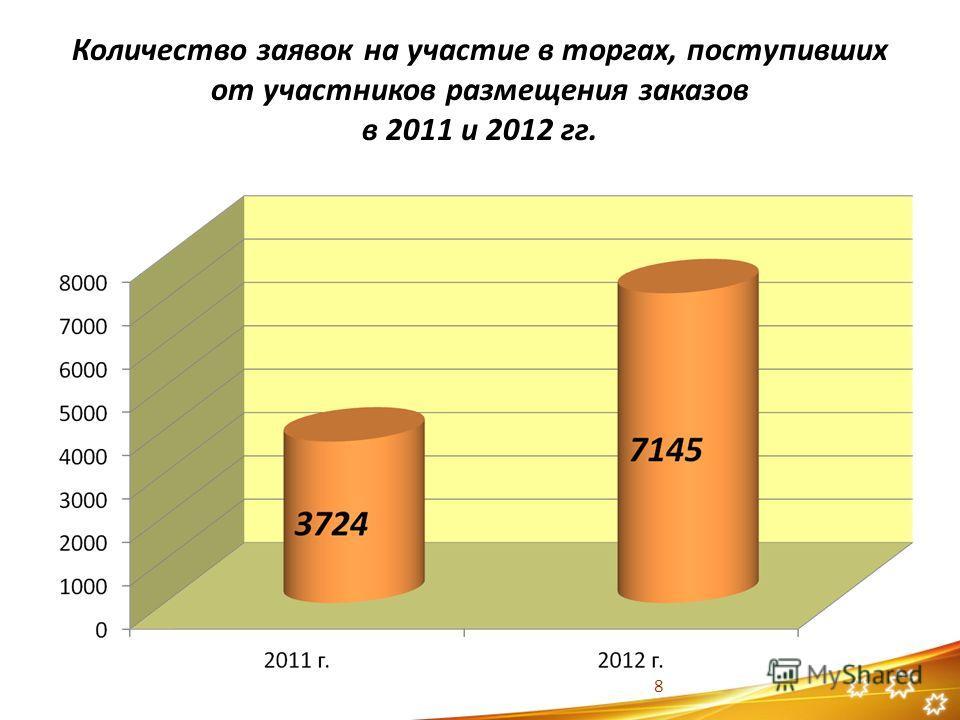 Количество заявок на участие в торгах, поступивших от участников размещения заказов в 2011 и 2012 гг. 8